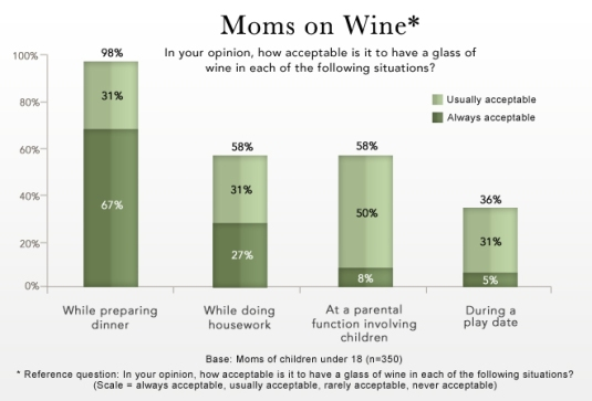 moms-on-wine-research